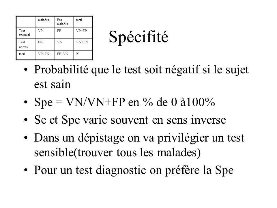 Valeur prédictive positive Probabilité dêtre malade si le test est positif VPP= VP/VP+FP de 0à100% maladesPas malades total Test anormal VPFPVP+FP Test normal FNVNVN+FN totalVP+FNFP+VNN