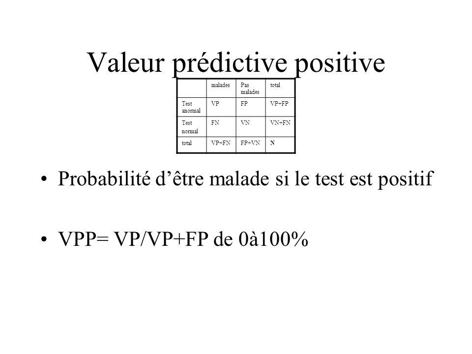 Valeur prédictive positive Probabilité dêtre malade si le test est positif VPP= VP/VP+FP de 0à100% maladesPas malades total Test anormal VPFPVP+FP Tes