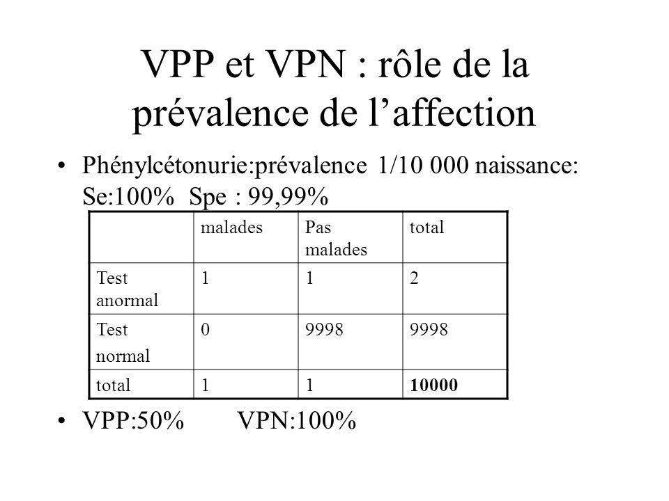 VPP et VPN : rôle de la prévalence de laffection Phénylcétonurie:prévalence 1/10 000 naissance: Se:100% Spe : 99,99% VPP:50% VPN:100% maladesPas malad