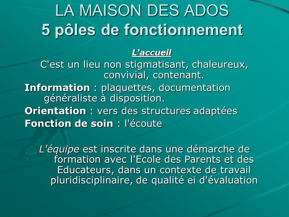 LA MAISON DES ADOS 5 pôles de fonctionnement Consultations: -médicales, -psychologiques, -sociales, -juridiques, -d orientation scolaire et professionnelle.