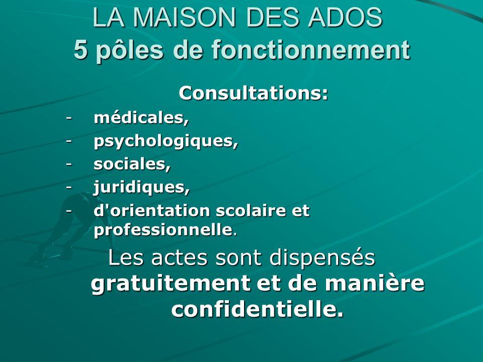 LA MAISON DES ADOS 5 pôles de fonctionnement Consultations: -médicales, -psychologiques, -sociales, -juridiques, -d'orientation scolaire et profession