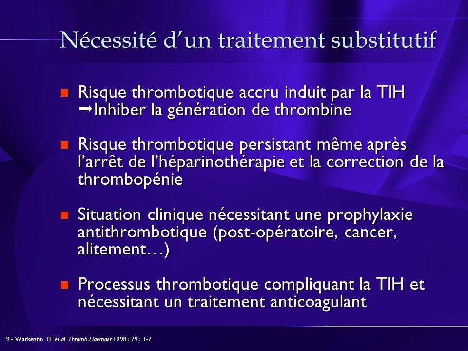 Nécessité dun traitement substitutif Risque thrombotique accru induit par la TIH Inhiber la génération de thrombine Risque thrombotique accru induit par la TIH Inhiber la génération de thrombine Risque thrombotique persistant même après larrêt de lhéparinothérapie et la correction de la thrombopénie Risque thrombotique persistant même après larrêt de lhéparinothérapie et la correction de la thrombopénie Situation clinique nécessitant une prophylaxie antithrombotique (post-opératoire, cancer, alitement…) Situation clinique nécessitant une prophylaxie antithrombotique (post-opératoire, cancer, alitement…) Processus thrombotique compliquant la TIH et nécessitant un traitement anticoagulant Processus thrombotique compliquant la TIH et nécessitant un traitement anticoagulant 9 - Warkentin TE et al.