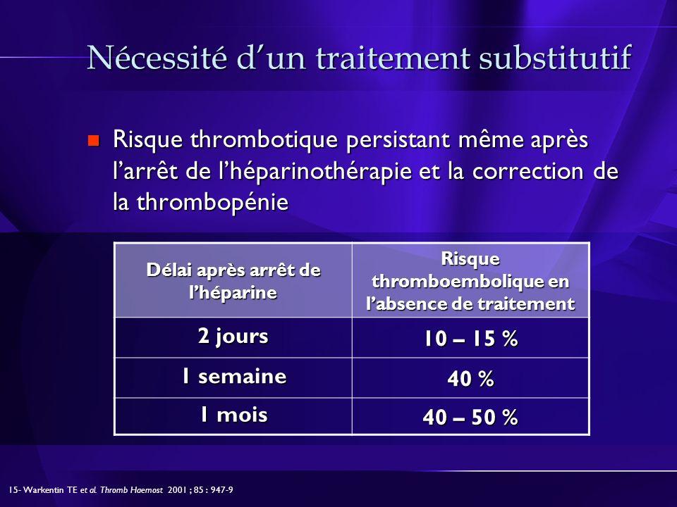 Nécessité dun traitement substitutif Risque thrombotique persistant même après larrêt de lhéparinothérapie et la correction de la thrombopénie Risque thrombotique persistant même après larrêt de lhéparinothérapie et la correction de la thrombopénie 15- Warkentin TE et al.