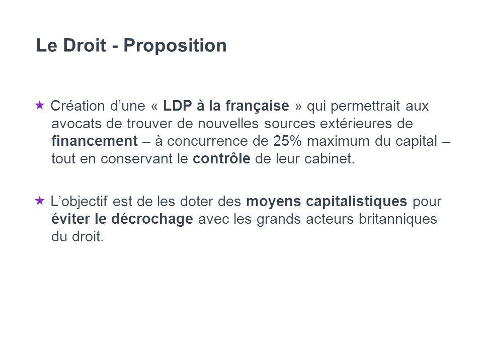 Le Droit - Proposition Création dune « LDP à la française » qui permettrait aux avocats de trouver de nouvelles sources extérieures de financement – à concurrence de 25% maximum du capital – tout en conservant le contrôle de leur cabinet.