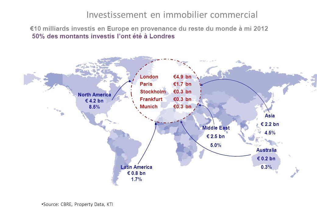 North America 4.2 bn 8.5% Asia 2.2 bn 4.5% Australia 0.2 bn 0.3% Middle East 2.5 bn 5.0% Investissement en immobilier commercial Source: CBRE, Property Data, KTI 10 milliards investis en Europe en provenance du reste du monde à mi 2012 50% des montants investis lont été à Londres London4.9 bn Paris1.7 bn Stockholm0.3 bn Frankfurt0.3 bn Munich0.3 bn Latin America 0.8 bn 1.7%
