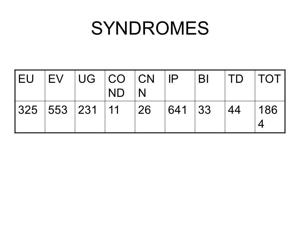 SUITE SYNDROME POP COUVERTE:151.741HAB(ZS DE KINDU ET ALUNGULI