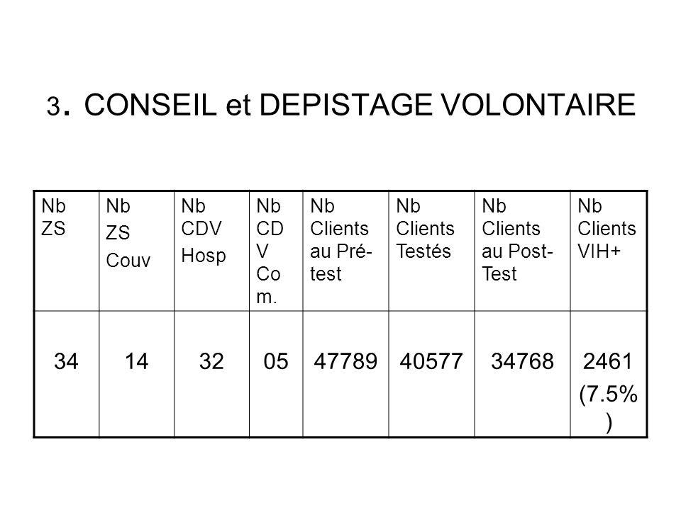 3. CONSEIL et DEPISTAGE VOLONTAIRE Nb ZS Nb ZS Couv Nb CDV Hosp Nb CD V Co m. Nb Clients au Pré- test Nb Clients Testés Nb Clients au Post- Test Nb Cl