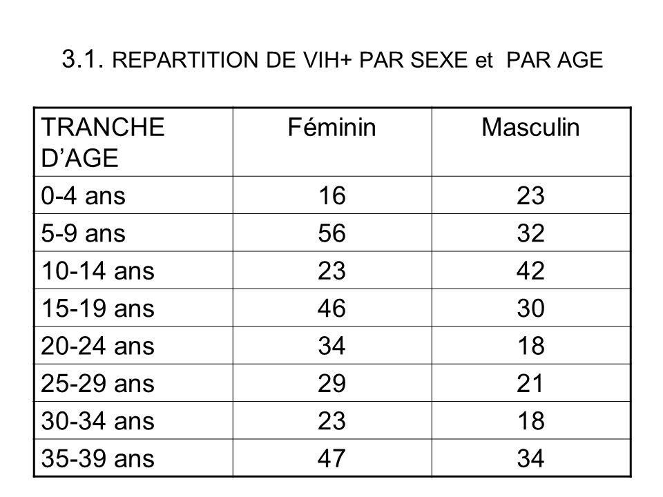 3.1. REPARTITION DE VIH+ PAR SEXE et PAR AGE TRANCHE DAGE FémininMasculin 0-4 ans1623 5-9 ans5632 10-14 ans2342 15-19 ans4630 20-24 ans3418 25-29 ans2