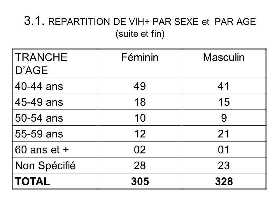 3.1. REPARTITION DE VIH+ PAR SEXE et PAR AGE (suite et fin) TRANCHE DAGE FémininMasculin 40-44 ans4941 45-49 ans1815 50-54 ans109 55-59 ans1221 60 ans