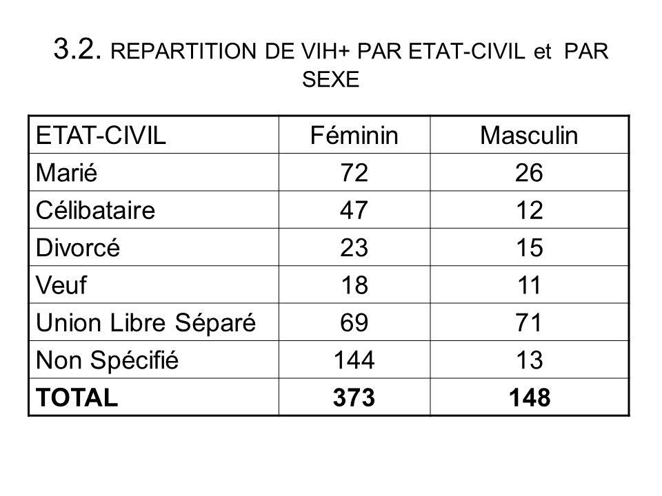 CDV commentaires La plupart des CDV sont opérationnels Un travail appréciable est fait parmsf/hollande a bukavu Les CDV communautaires sont appuyés par msf/hollande,cebca et gtzà travers la ffp Parfois rupture de stock pour les cdvs hospitaliers