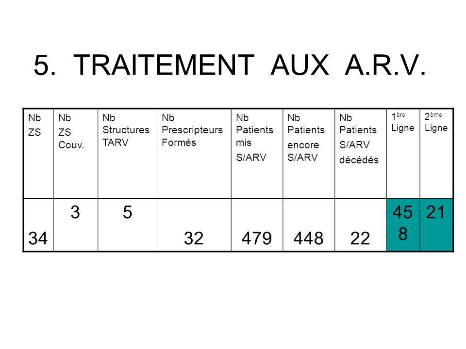 TARV Les arvs sont disponibles dans la province du sud kivu Engagement des plusieurs partenaires finances par le global fund Tous les patients sont dirigés vers msf/hollande.