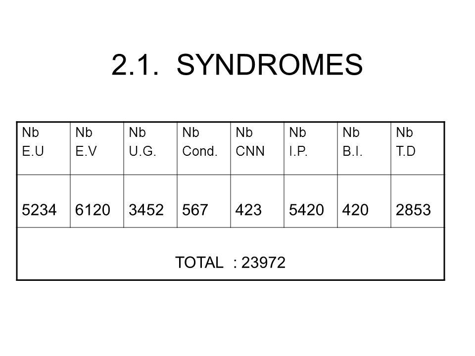 PEC DES IST -La majorité des structures sont appuyées par le fometro/PNLS avec lapproche syndromique -approvisionnent en intrants en mai 2005 -3 formations sur la pec syndromique des ist