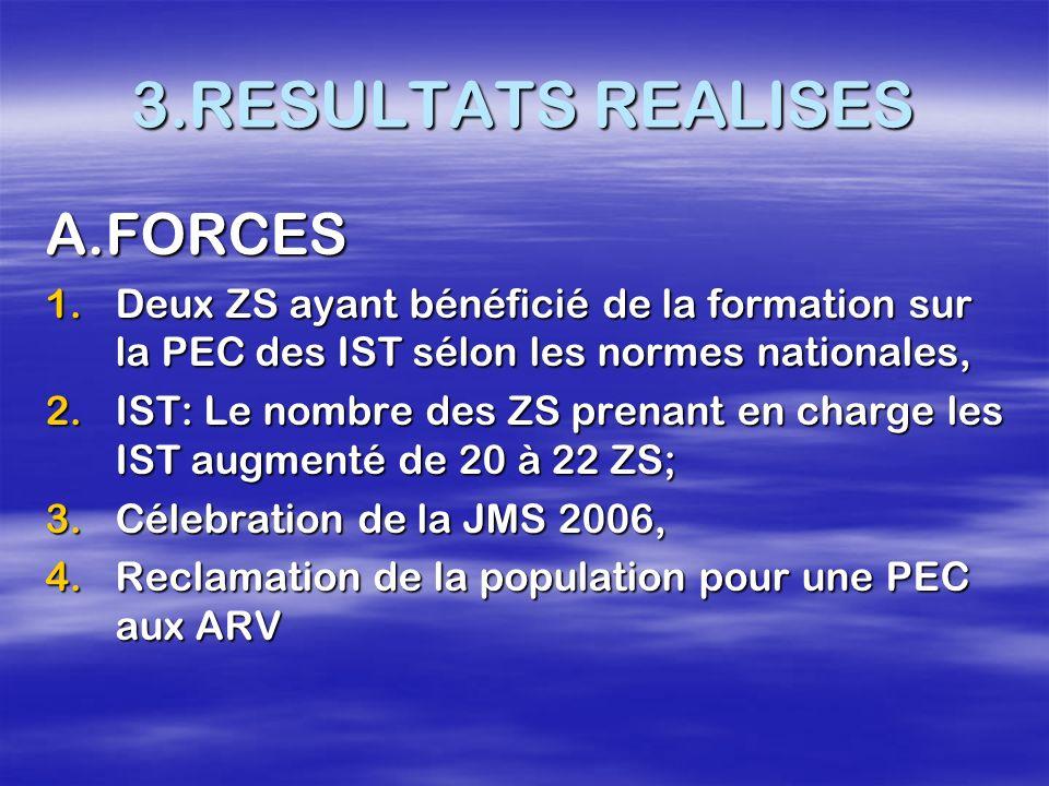 3.RESULTATS REALISES A.FORCES 1.Deux ZS ayant bénéficié de la formation sur la PEC des IST sélon les normes nationales, 2.IST: Le nombre des ZS prenan