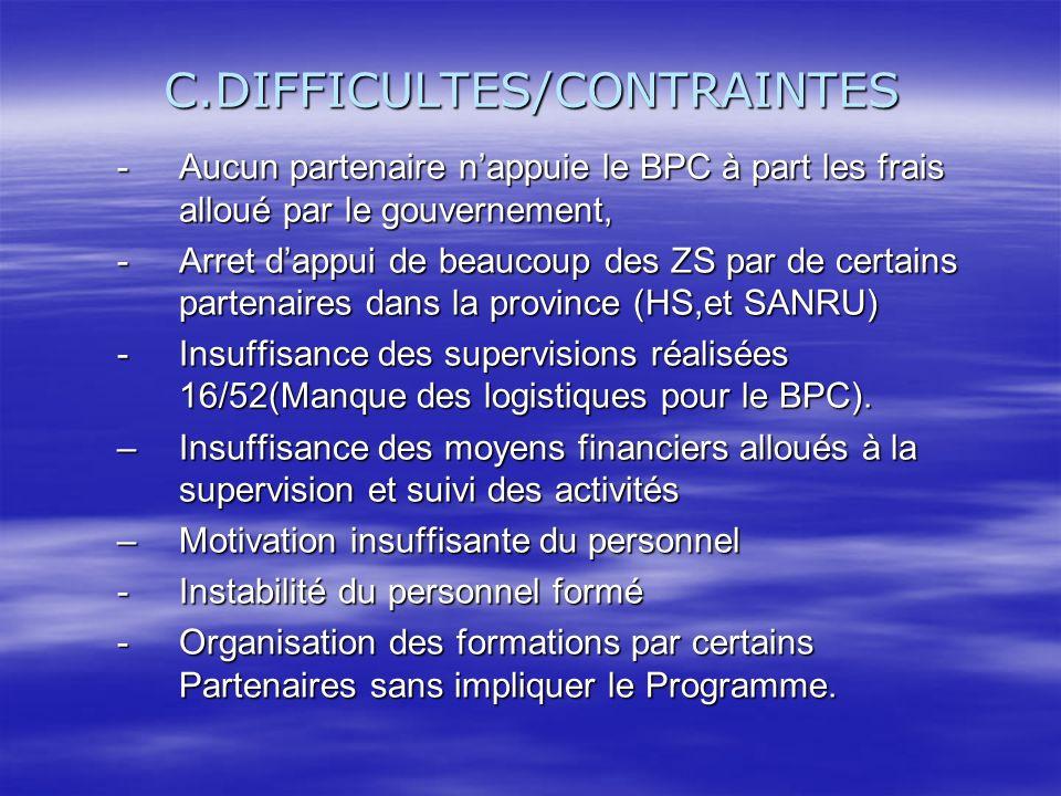 C.DIFFICULTES/CONTRAINTES -Aucun partenaire nappuie le BPC à part les frais alloué par le gouvernement, -Arret dappui de beaucoup des ZS par de certai