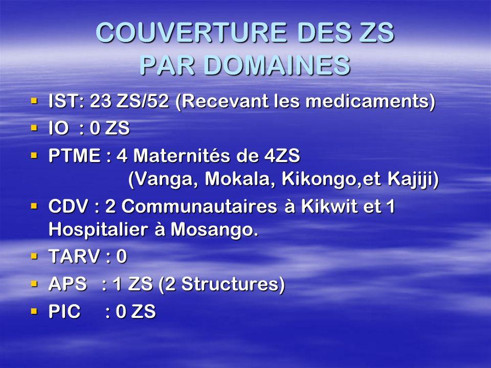 COUVERTURE DES ZS PAR DOMAINES IST: 23 ZS/52 (Recevant les medicaments) IST: 23 ZS/52 (Recevant les medicaments) IO : 0 ZS IO : 0 ZS PTME : 4 Maternit