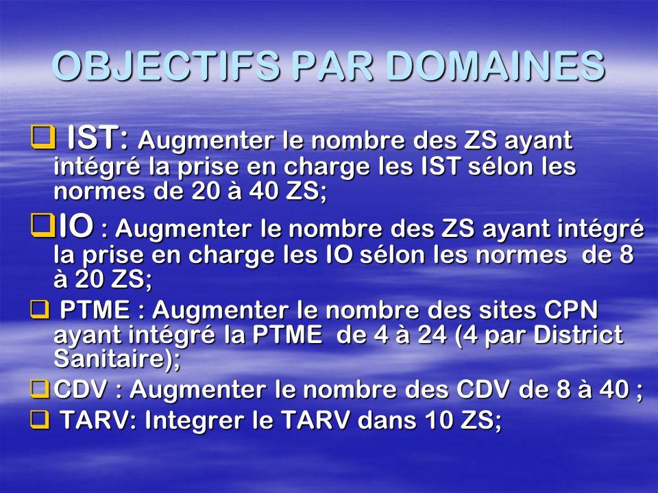 OBJECTIFS PAR DOMAINES IST: Augmenter le nombre des ZS ayant intégré la prise en charge les IST sélon les normes de 20 à 40 ZS; IST: Augmenter le nomb