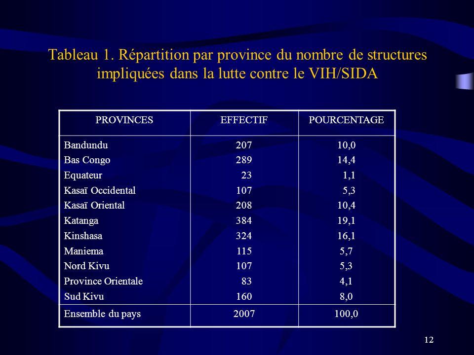 12 Tableau 1. Répartition par province du nombre de structures impliquées dans la lutte contre le VIH/SIDA PROVINCESEFFECTIFPOURCENTAGE Bandundu Bas C