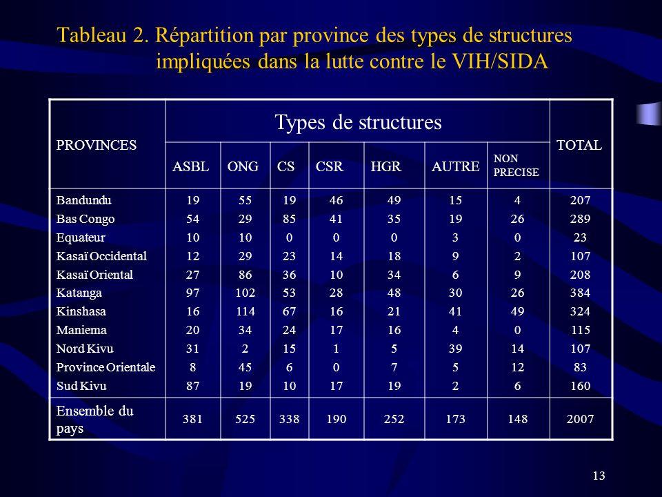 13 Tableau 2. Répartition par province des types de structures impliquées dans la lutte contre le VIH/SIDA PROVINCES Types de structures TOTAL ASBLONG