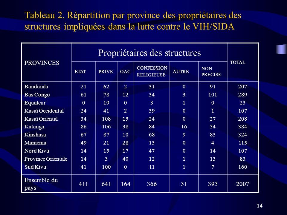 14 Tableau 2. Répartition par province des propriétaires des structures impliquées dans la lutte contre le VIH/SIDA PROVINCES Propriétaires des struct
