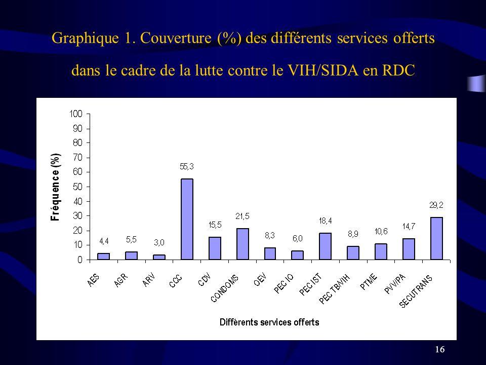 16 Graphique 1. Couverture (%) des différents services offerts dans le cadre de la lutte contre le VIH/SIDA en RDC