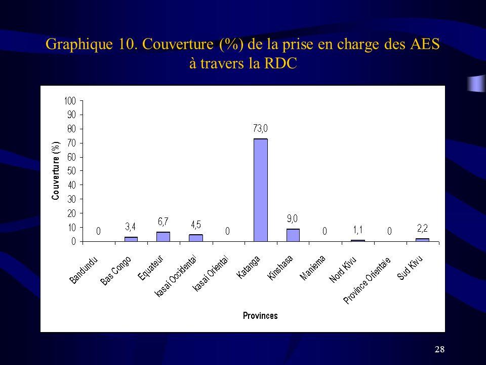 28 Graphique 10. Couverture (%) de la prise en charge des AES à travers la RDC