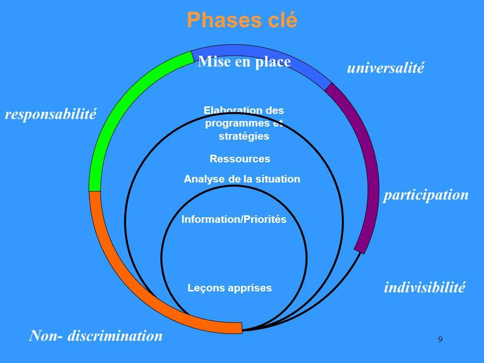 9 Analyse de la situation Phases clé Ressources Elaboration des programmes et stratégies Information/Priorités Leçons apprises participation responsabilité indivisibilité Non- discrimination universalité Mise en place