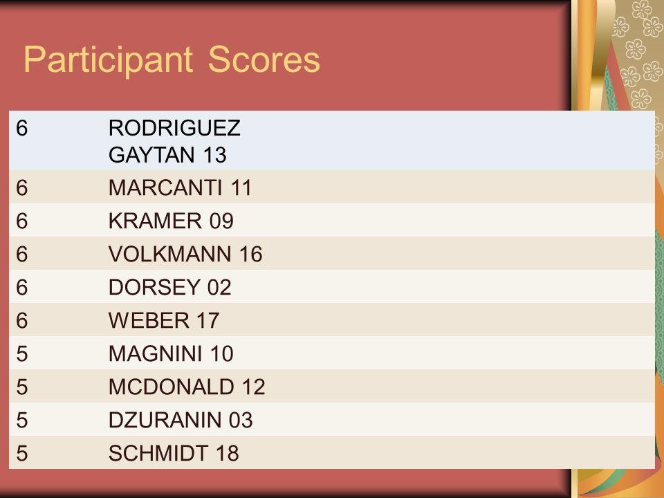 Participant Scores 6RODRIGUEZ GAYTAN 13 6MARCANTI 11 6KRAMER 09 6VOLKMANN 16 6DORSEY 02 6WEBER 17 5MAGNINI 10 5MCDONALD 12 5DZURANIN 03 5SCHMIDT 18