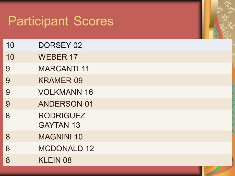 Participant Scores 10DORSEY 02 10WEBER 17 9MARCANTI 11 9KRAMER 09 9VOLKMANN 16 9ANDERSON 01 8RODRIGUEZ GAYTAN 13 8MAGNINI 10 8MCDONALD 12 8KLEIN 08