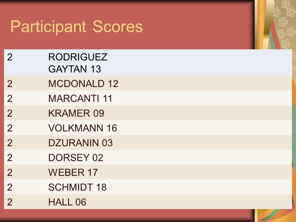 Participant Scores 2RODRIGUEZ GAYTAN 13 2MCDONALD 12 2MARCANTI 11 2KRAMER 09 2VOLKMANN 16 2DZURANIN 03 2DORSEY 02 2WEBER 17 2SCHMIDT 18 2HALL 06