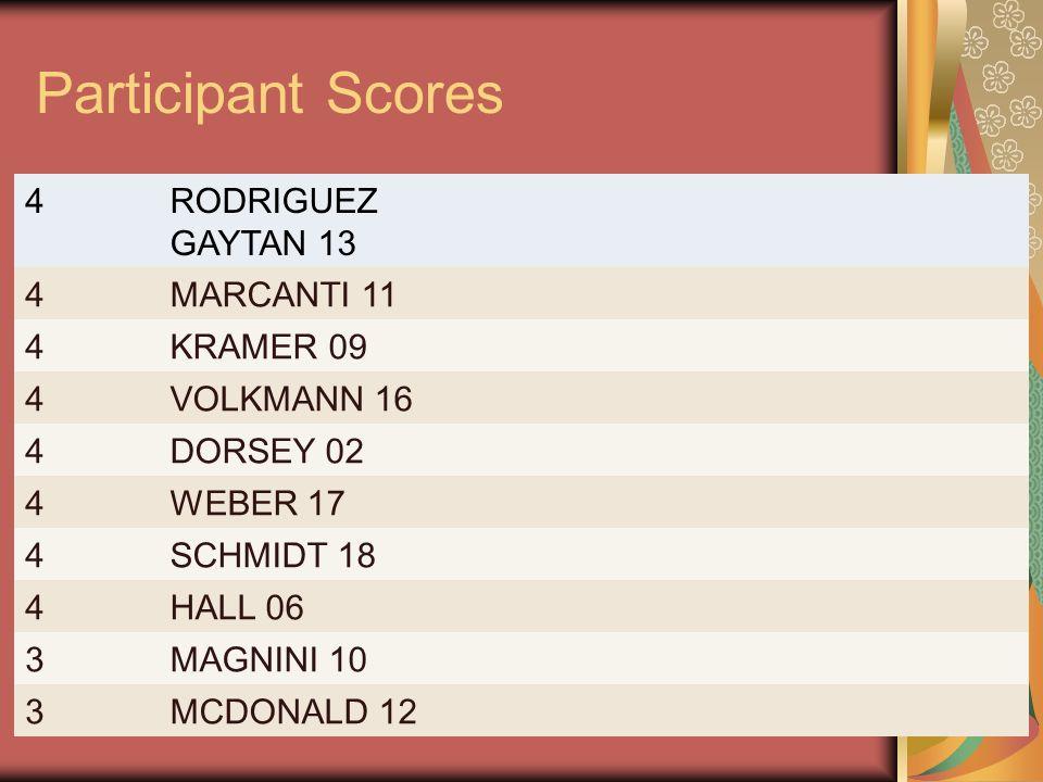 Participant Scores 4RODRIGUEZ GAYTAN 13 4MARCANTI 11 4KRAMER 09 4VOLKMANN 16 4DORSEY 02 4WEBER 17 4SCHMIDT 18 4HALL 06 3MAGNINI 10 3MCDONALD 12