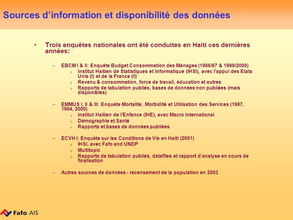 Sources dinformation et disponibilité des données Trois enquêtes nationales ont été conduites en Haiti ces dernières années: –EBCM I & II: Enquête Budget Consommation des Ménages (1986/87 & 1999/2000) o Institut Haitien de Statistiques et Informatique (IHSI), avec lappui des Etats Unis (I) et de la France (II) o Revenu & consommation, force de travail, éducation et autres o Rapports de tabulation publiés, bases de données non publiées (mais disponibles) –EMMUS I, II & III: Enquête Mortalité, Morbidité et Utilisation des Services (1987, 1994, 2000) o Institut Haitien de lEnfance (IHE), avec Macro International o Démographie et Santé o Rapports et bases de données publiées –ECVH I: Enquête sur les Conditions de Vie en Haiti (2001) o IHSI, avec Fafo and UNDP o Multitopic o Rapports de tabulation publiés, datafiles et rapport danalyse en cours de finalisation –Autres sources de données - recensement de la population en 2003