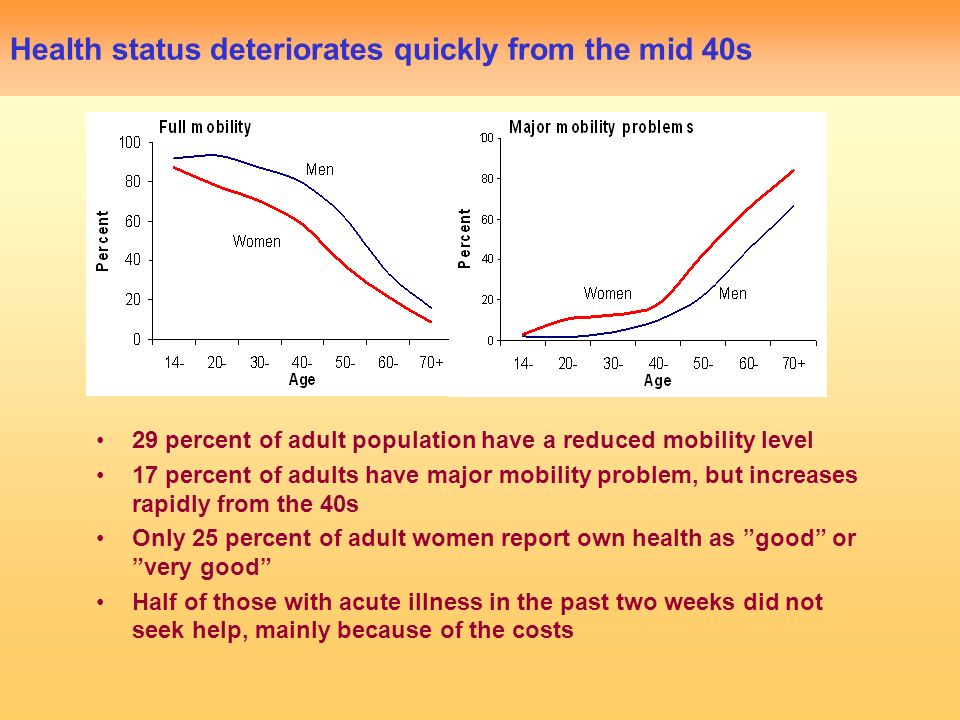 Health status deteriorates quickly from the mid 40s 29 percent of adult population have a reduced mobility level 17 percent of adults have major mobility problem, but increases rapidly from the 40s Only 25 percent of adult women report own health as good or very good Half of those with acute illness in the past two weeks did not seek help, mainly because of the costs