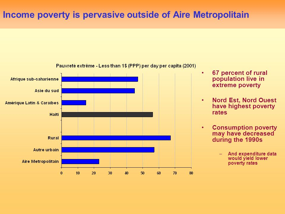 Income poverty is pervasive outside of Aire Metropolitain 67 percent of rural population live in extreme poverty Nord Est, Nord Ouest have highest poverty rates Consumption poverty may have decreased during the 1990s –And expenditure data would yield lower poverty rates