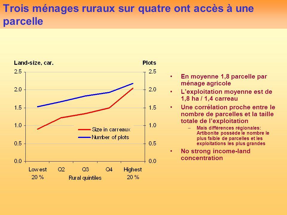 Trois ménages ruraux sur quatre ont accès à une parcelle En moyenne 1,8 parcelle par ménage agricole Lexploitation moyenne est de 1,8 ha / 1,4 carreau