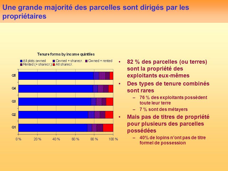 Une grande majorité des parcelles sont dirigés par les propriétaires 82 % des parcelles (ou terres) sont la propriété des exploitants eux-mêmes Des ty