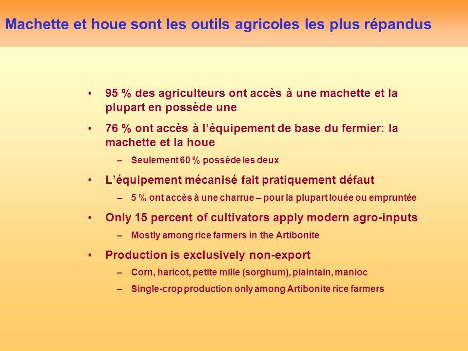 Machette et houe sont les outils agricoles les plus répandus 95 % des agriculteurs ont accès à une machette et la plupart en possède une 76 % ont accè