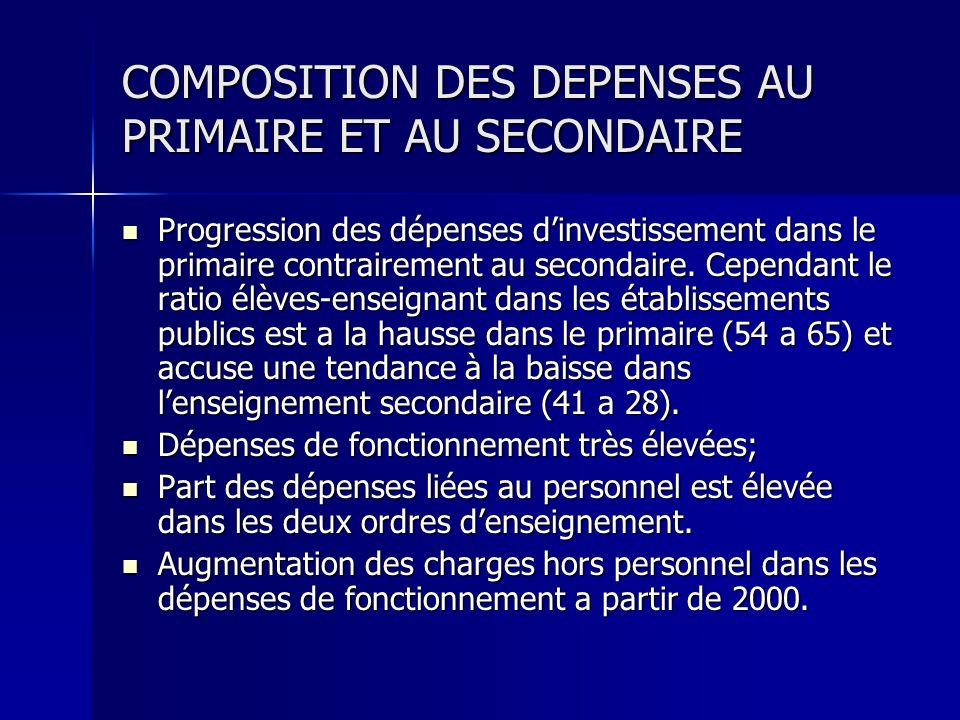 COMPOSITION DES DEPENSES AU PRIMAIRE ET AU SECONDAIRE Progression des dépenses dinvestissement dans le primaire contrairement au secondaire. Cependant