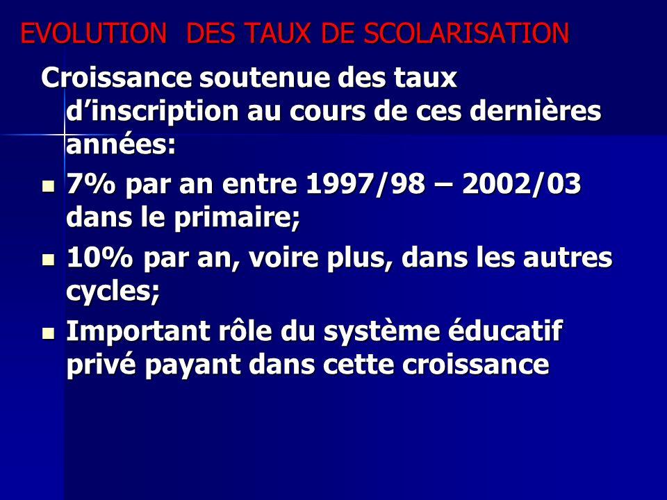 EVOLUTION DES TAUX DE SCOLARISATION Croissance soutenue des taux dinscription au cours de ces dernières années: 7% par an entre 1997/98 – 2002/03 dans