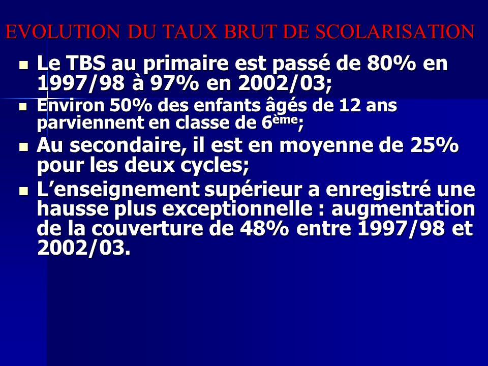 EVOLUTION DU TAUX BRUT DE SCOLARISATION Le TBS au primaire est passé de 80% en 1997/98 à 97% en 2002/03; Le TBS au primaire est passé de 80% en 1997/9