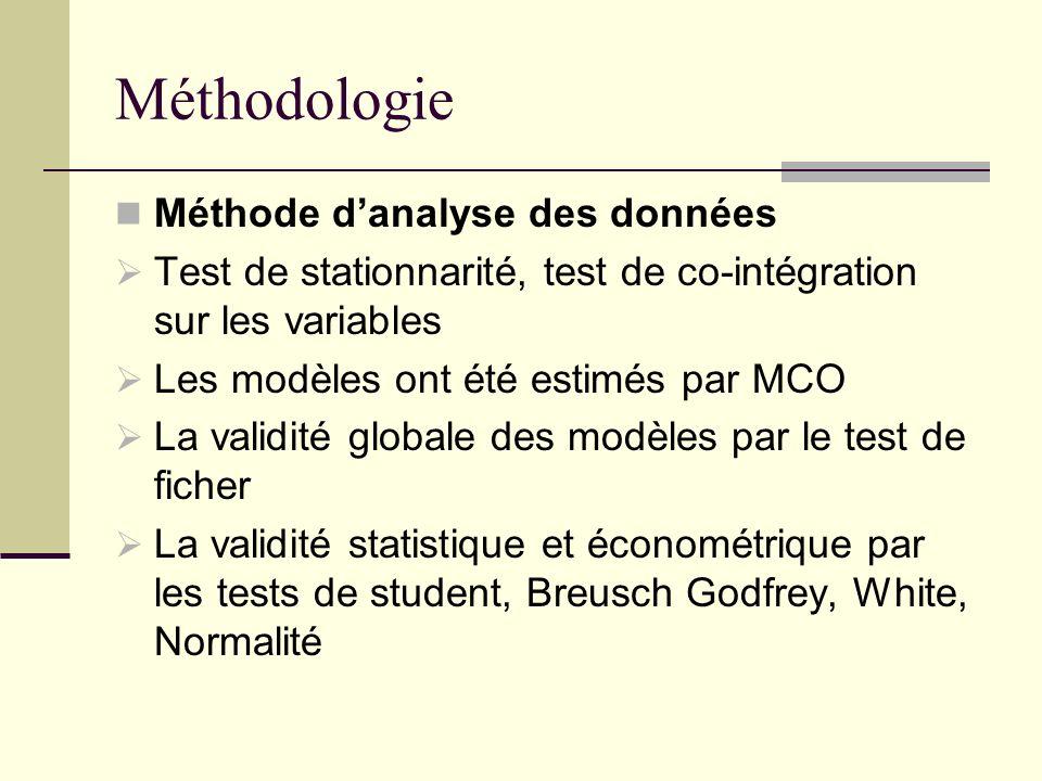 Méthodologie Méthode danalyse des données Test de stationnarité, test de co-intégration sur les variables Les modèles ont été estimés par MCO La valid