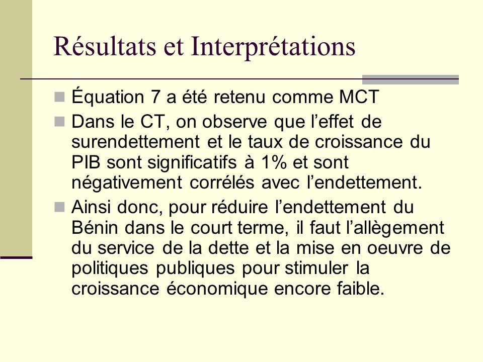 Résultats et Interprétations Équation 7 a été retenu comme MCT Dans le CT, on observe que leffet de surendettement et le taux de croissance du PIB son