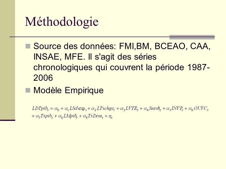 Méthodologie Source des données: FMI,BM, BCEAO, CAA, INSAE, MFE. Il s'agit des séries chronologiques qui couvrent la période 1987- 2006 Modèle Empiriq