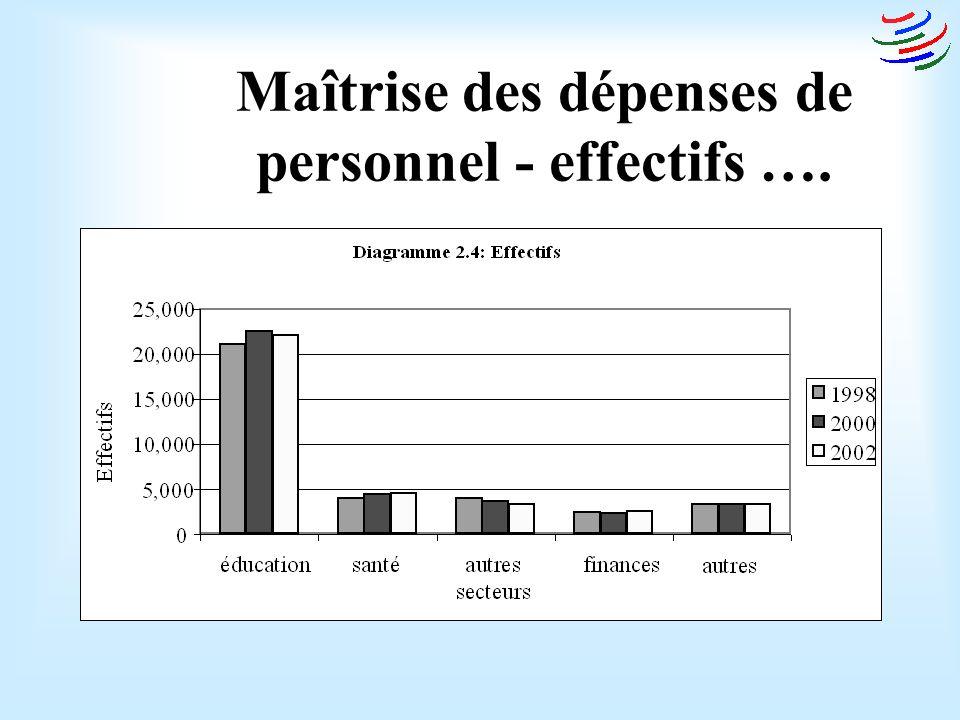 Maîtrise des dépenses de personnel - effectifs ….