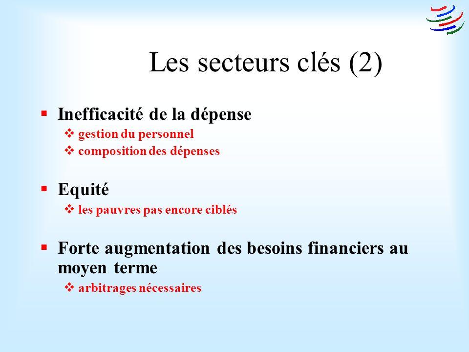 Les secteurs clés (2) Inefficacité de la dépense gestion du personnel composition des dépenses Equité les pauvres pas encore ciblés Forte augmentation des besoins financiers au moyen terme arbitrages nécessaires