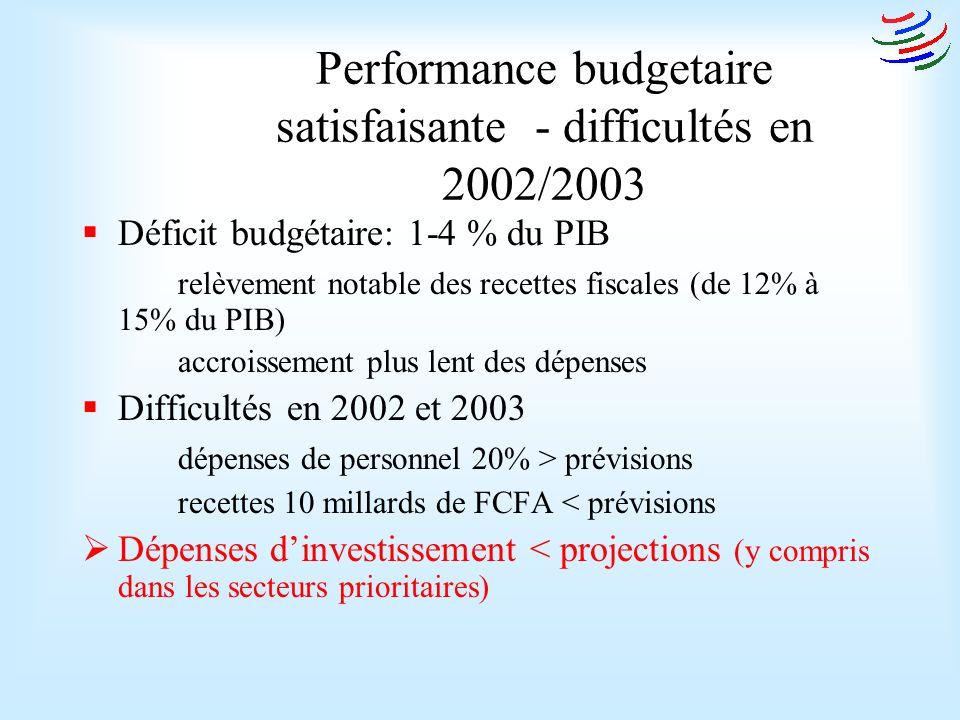 Performance budgetaire satisfaisante - difficultés en 2002/2003 Déficit budgétaire: 1-4 % du PIB relèvement notable des recettes fiscales (de 12% à 15% du PIB) accroissement plus lent des dépenses Difficultés en 2002 et 2003 dépenses de personnel 20% > prévisions recettes 10 millards de FCFA < prévisions Dépenses dinvestissement < projections (y compris dans les secteurs prioritaires)