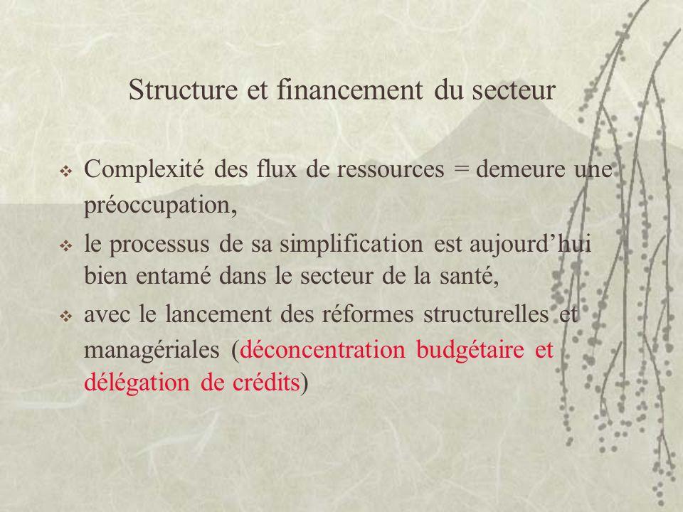 Structure et financement du secteur Complexité des flux de ressources = demeure une préoccupation, le processus de sa simplification est aujourdhui bi