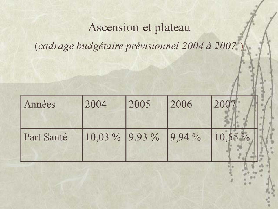 Ascension et plateau (cadrage budgétaire prévisionnel 2004 à 2007 ) Années2004200520062007 Part Santé10,03 %9,93 %9,94 %10,55 %
