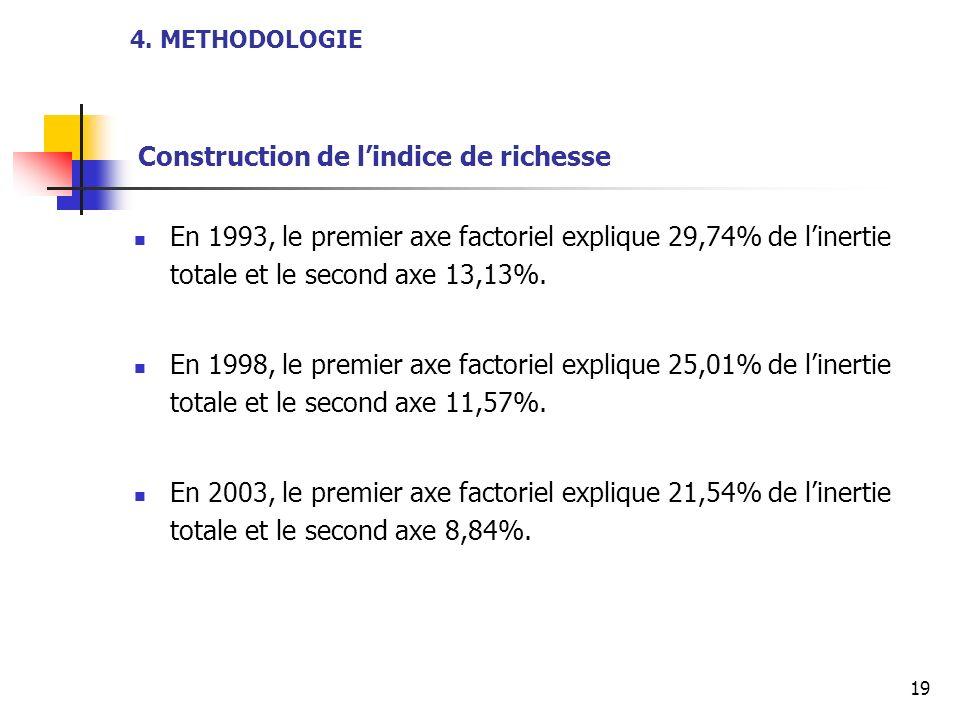 19 4. METHODOLOGIE Construction de lindice de richesse En 1993, le premier axe factoriel explique 29,74% de linertie totale et le second axe 13,13%. E