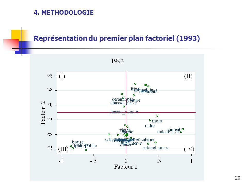 20 4. METHODOLOGIE Représentation du premier plan factoriel (1993)