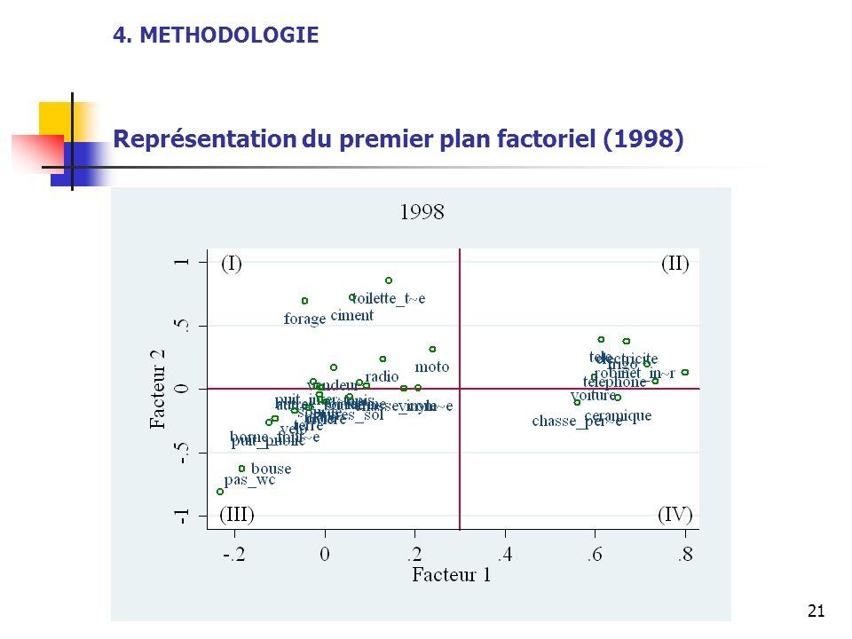 21 4. METHODOLOGIE Représentation du premier plan factoriel (1998)